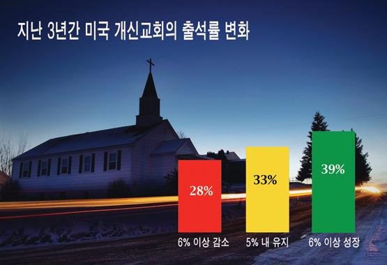 미국교회새신자등록현황.jpg